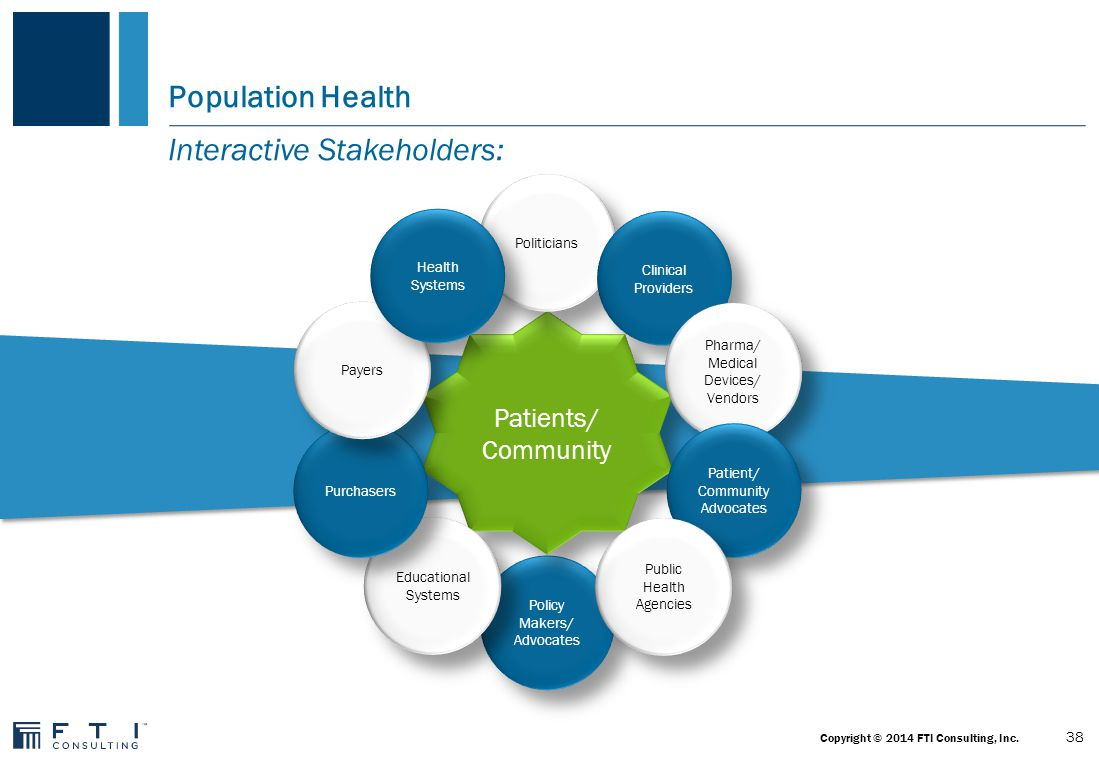 Public Health and Healthcare Opportunities to Work Together on Population Health Source: Georgia Department of Public Health Linking the Medical Home, Public Health Services and the Hospitals Quality Improvement Community Engagement Shared Health Assessment and Health Improvement Planning Care Extension and Case Management Designing Billable Community- Clinical Interventions 1 2 3 4 56 39 Copyright © 2014 FTI Consulting, Inc.