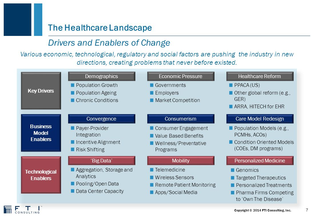 The Healthcare Landscape The Past Employers, payers Risk Reimbursement Service/volume-based 2000201020152020 Delivery Hospital-based, expert/specialist driven Community/retail-based, team driven Information Siloed, static, paper-based Treatment One-size-fits-all, volume-based 2005 Personalized, value-based Networked, dynamic, digitally-based Performance/value-based Providers, patients The Future Physicians are in the unique position to help shape the industry's future.
