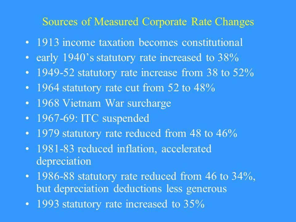 Statutory Corp Rates Across Countries, 2001