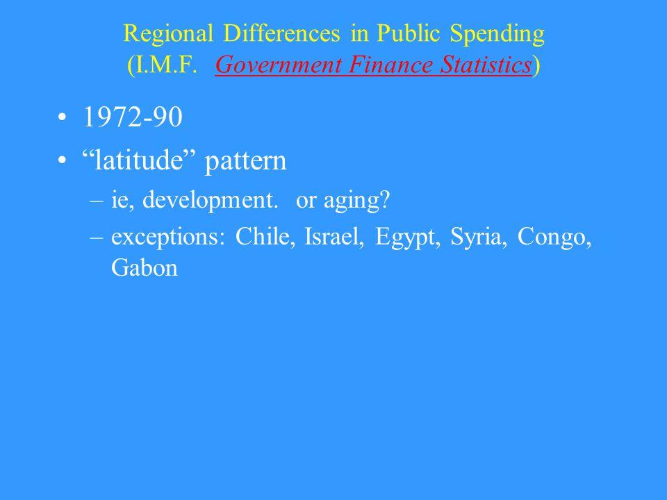 Regional Differences in Public Spending (O.E.C.D.Social Expenditure Database) O.E.C.D.