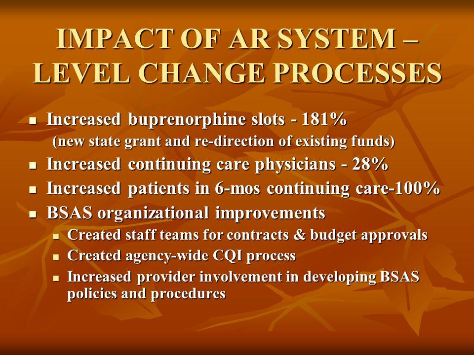 Increased Buprenorphine Slots 181%