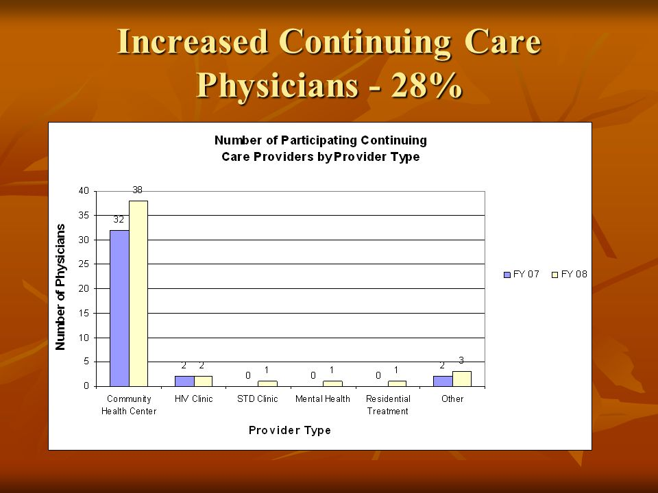 Increased patients in continuing care for 6 months - 100%