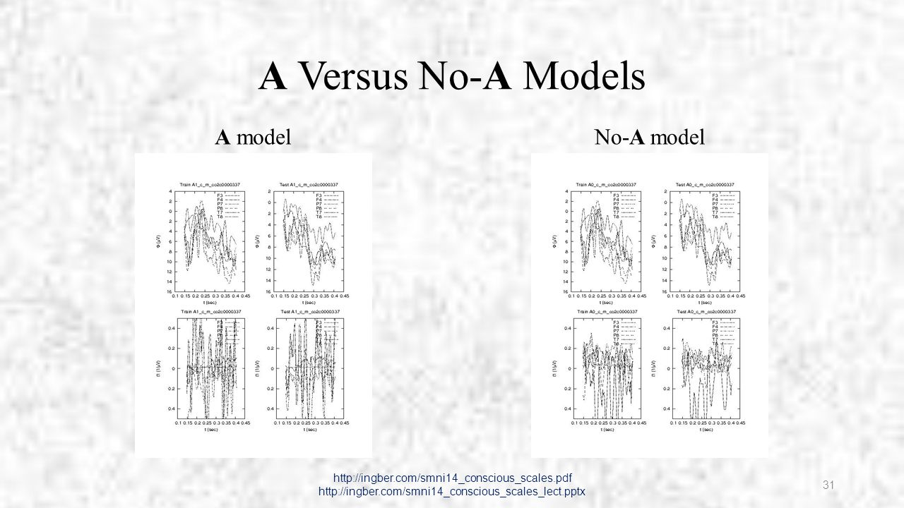 Supplementary Analysis Marco Pappalepore and Ronald Stesiak: See http://ingber.com/smni14_eeg_ca_supp.pdf Careful examination of 60 sets of data for both Training and Testing evaluated the efficacy or improvements of the CMI when comparing to the raw EEG data Many definitively positive improvements with the A model were observed, both when comparing to the EEG data and the no-A model http://ingber.com/smni14_conscious_scales.pdf http://ingber.com/smni14_conscious_scales_lect.pptx 32