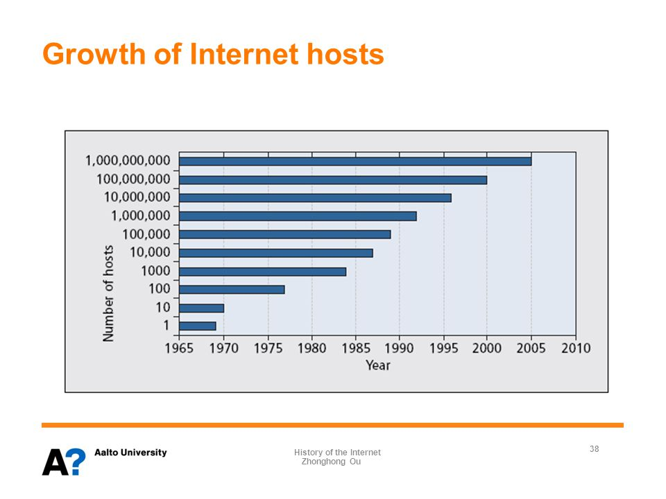 Growth of Internet hosts (Cont.d) 39 Zhonghong Ou History of the Internet Source: http://www.internetworldstats.com/stats.htmhttp://www.internetworldstats.com/stats.htm