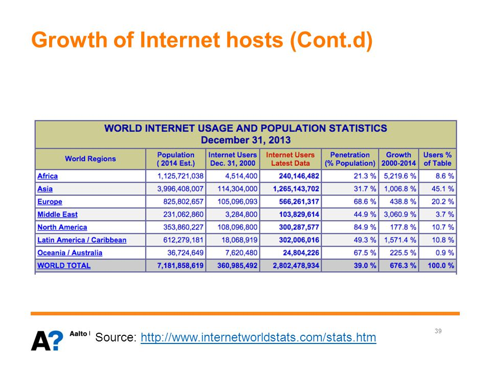 Growth of Internet hosts (Cont.d) 40 Zhonghong Ou History of the Internet Source: http://www.internetworldstats.com/stats.htmhttp://www.internetworldstats.com/stats.htm