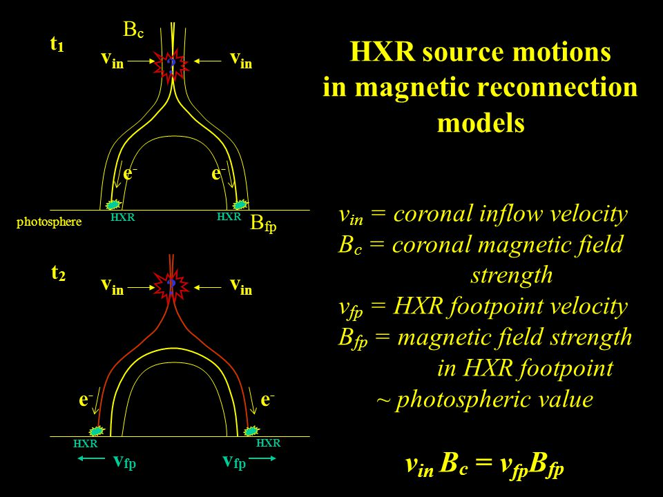 HXR footpoint motion movie, all