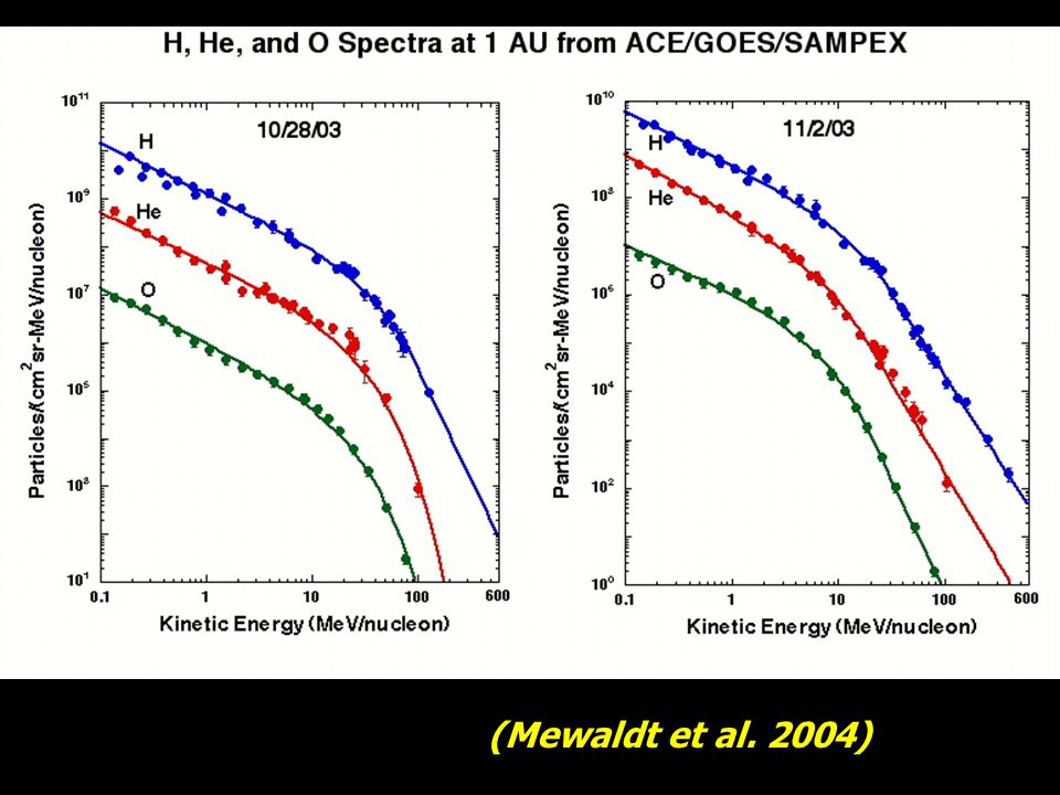 Mewaldt et al, 2005 If these SEPs are accelerated by CME-driven shocks, they use a significant fraction of the CME kinetic energy (up to 20%) (see also Emslie et al.