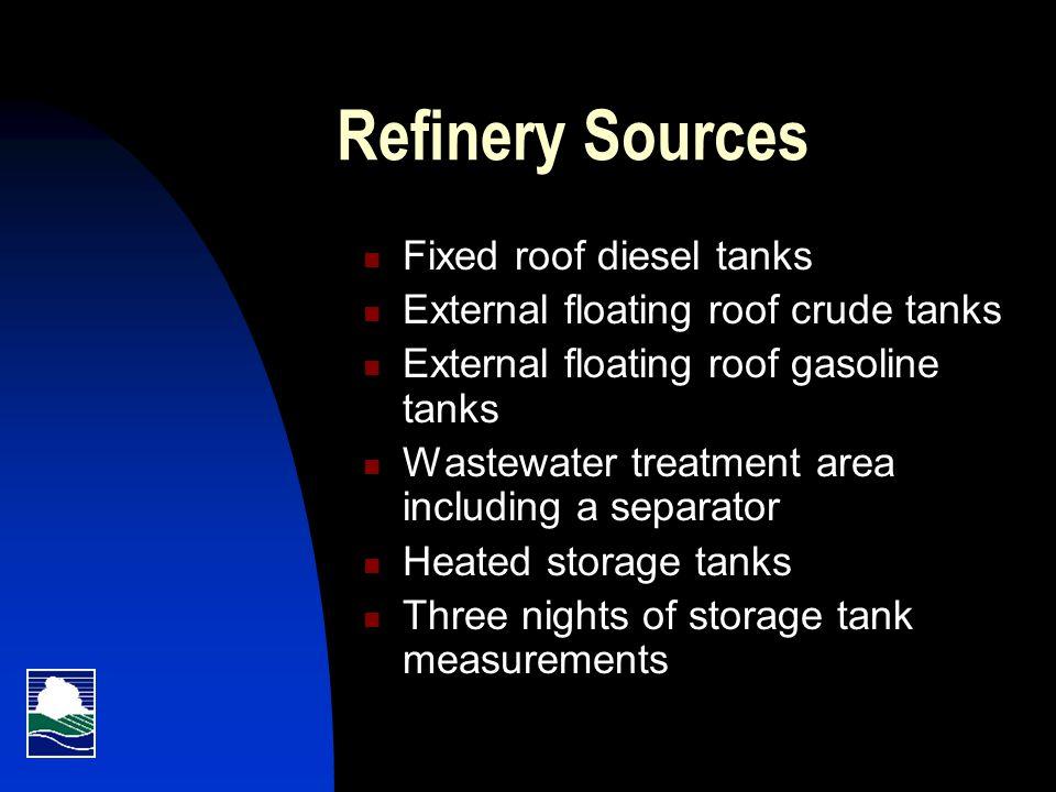 Refinery Sources cont.