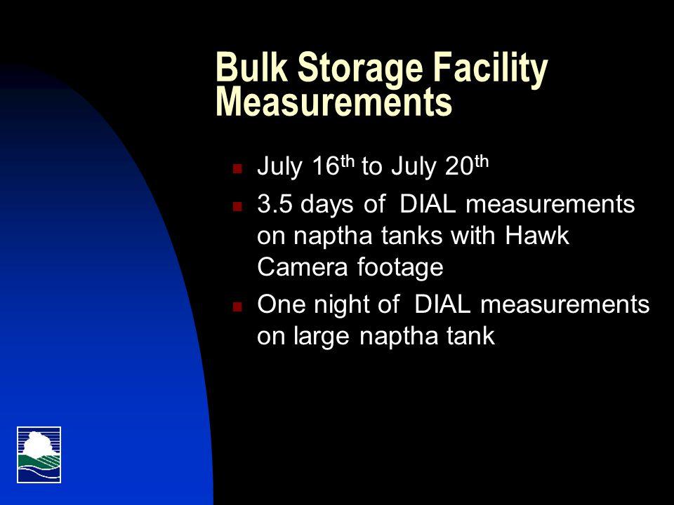 Bulk Storage Facility Measurements cont.