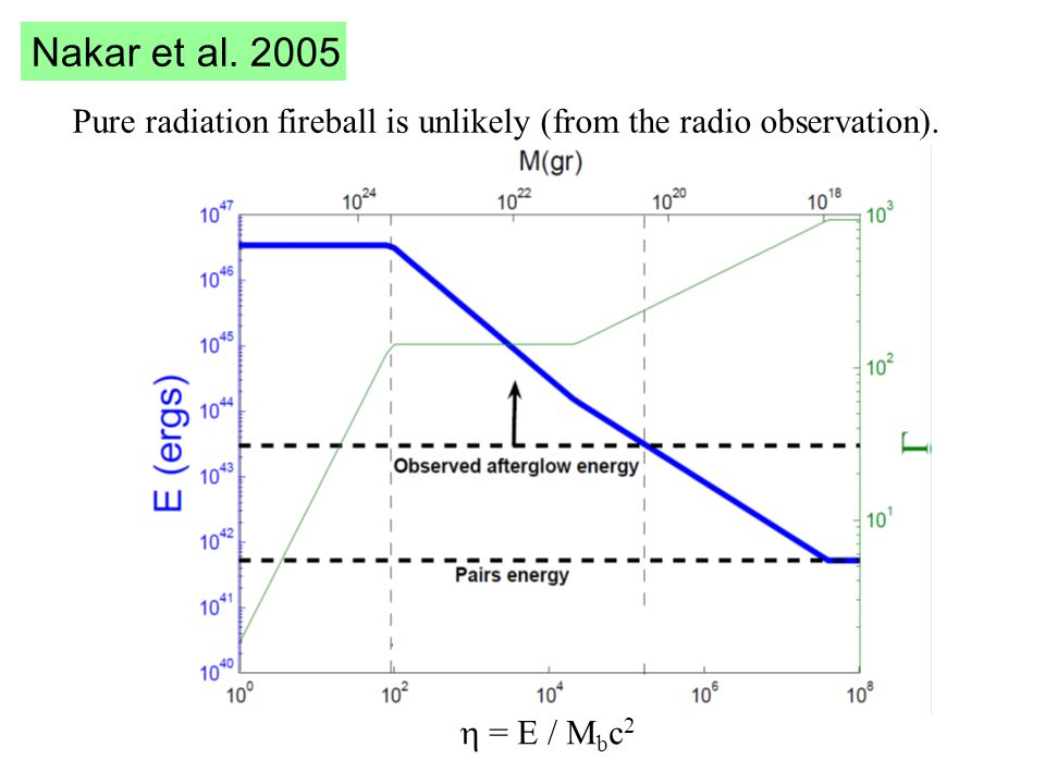 Evidence for jetted emission .Shock radiates between R and R+  R.