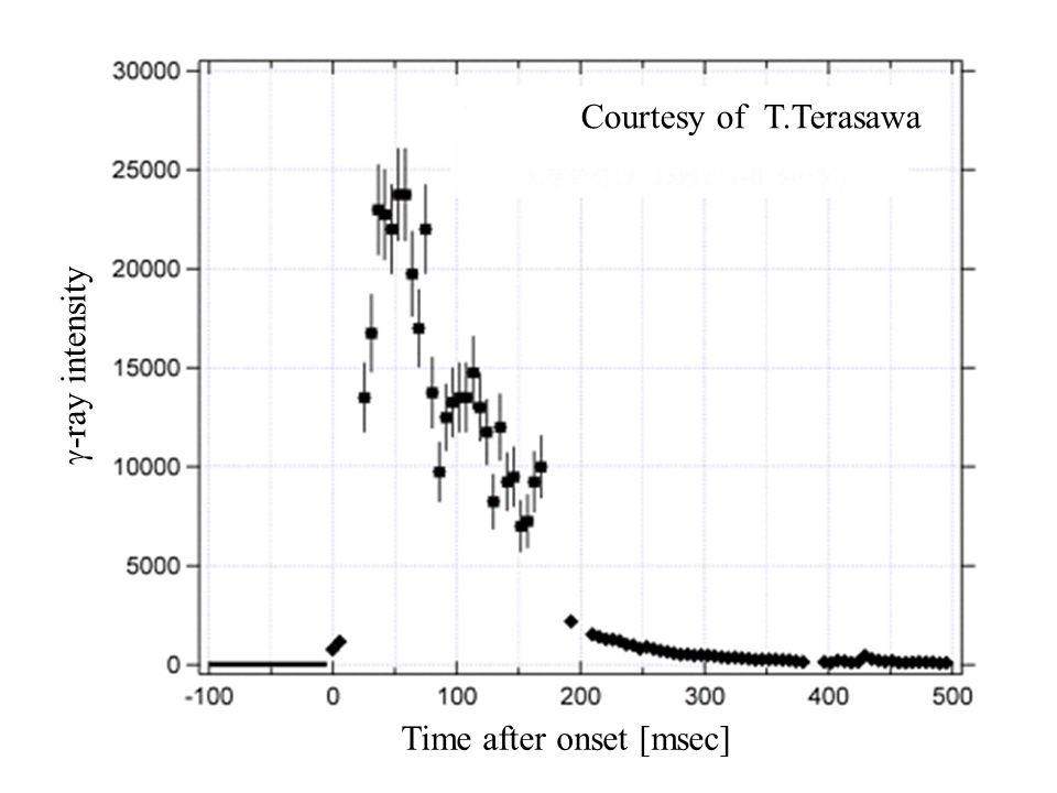 SOPA Initial *100 msec, BB: kT>127 keV Spectrum of the initial spike Highly uncertain … Hurley et al.