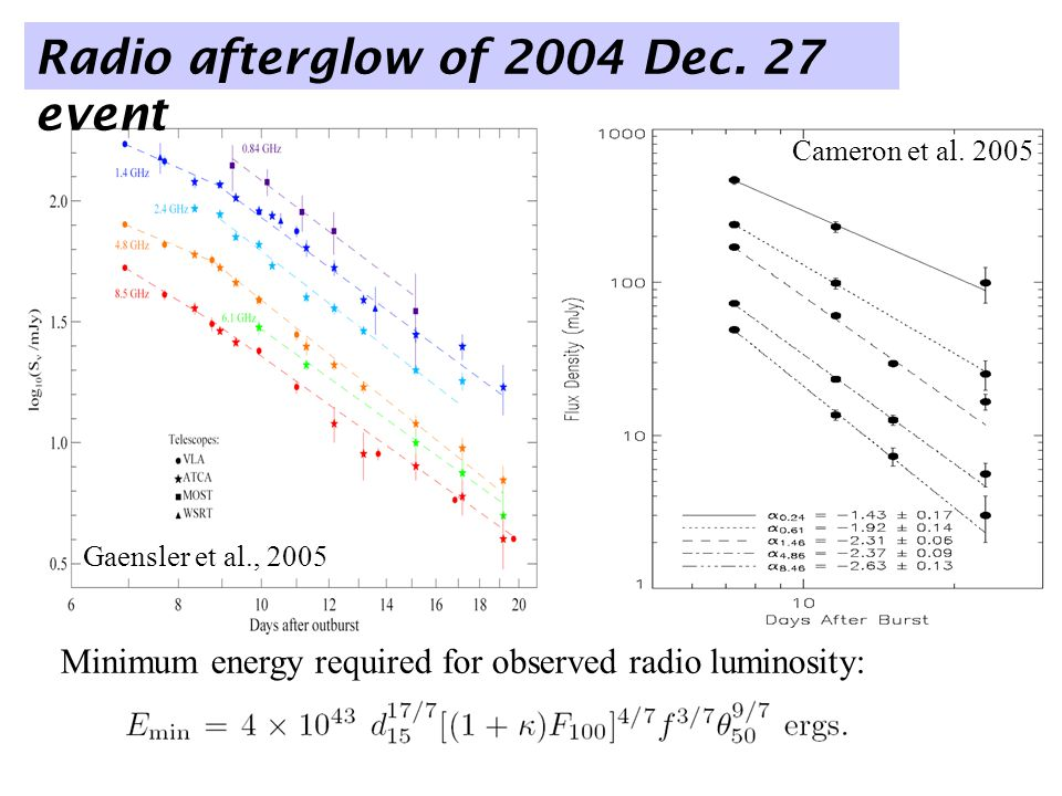 Initial outflow was likely ultra- relativistic… Because luminosity is hyper-Eddington.
