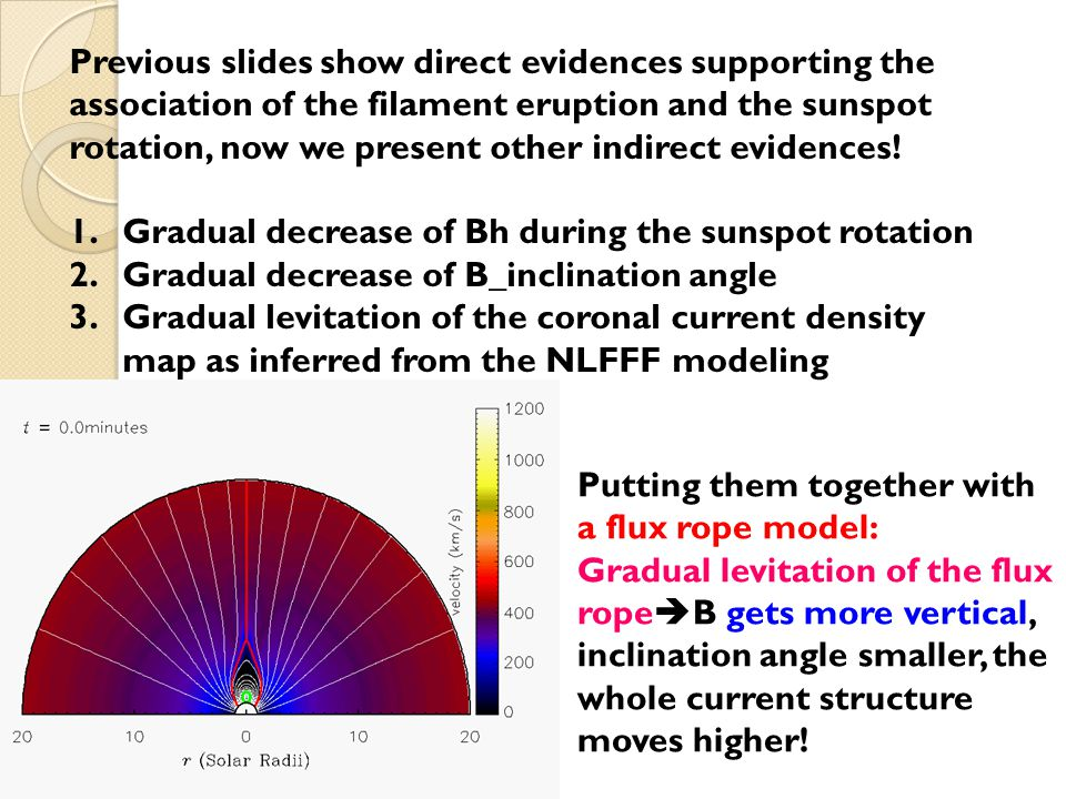Indeed, we find flux rope structure with the NLFFF model!