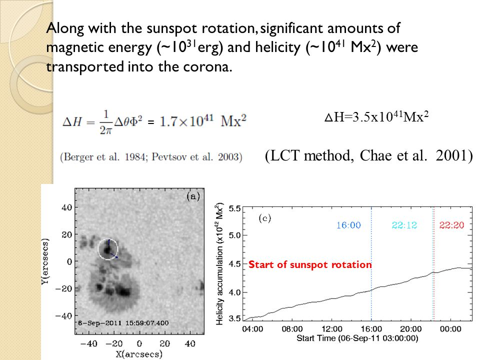 Conclusion We find direct evidences connecting the CME-flare-filament eruption to the sunspot rotation: (1) corresponding dynamical motion of the filament along with the rotation (2) the filament is rooted in the rotating sunspot Also, indirect evidences including: 1.