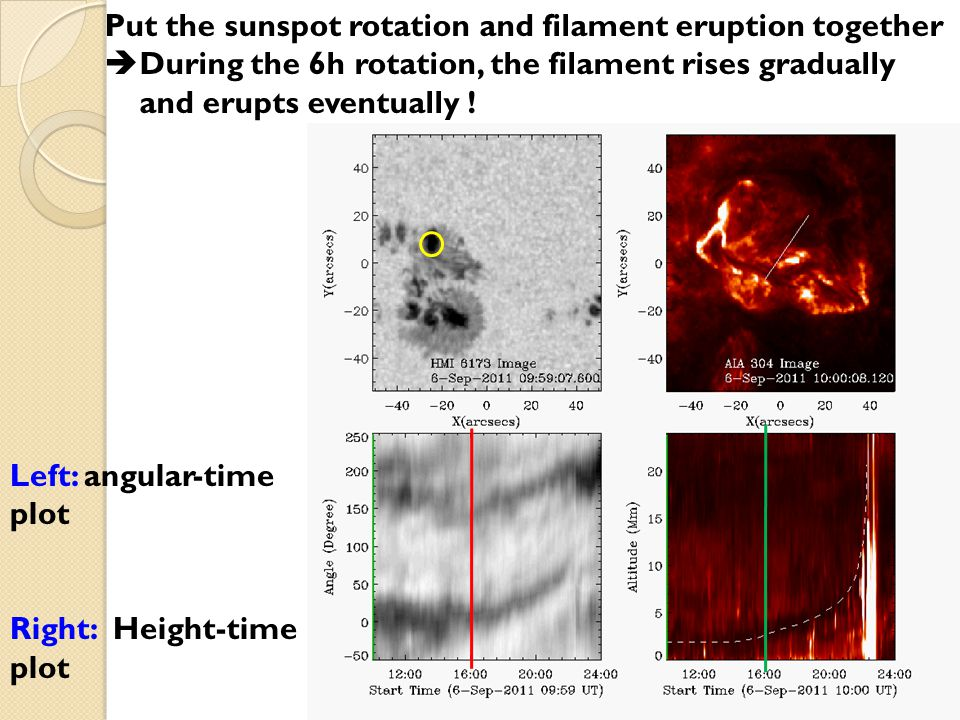 The filament is rooted in the rotating sunspot! Contours: Bz=±350 G