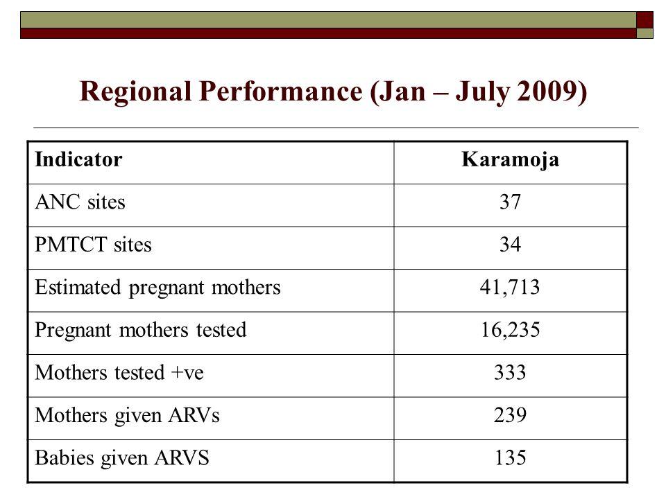 District performance (Jan – July 2009) IndicatorAbimKaabong KotidoMorotoNakap PMTCT sites53 6118 Estimated pregnant mothers 2,67515,830 9,40813,80011,335 Pregnant mothers tested 2,646 98% 2,723 17% 3,778 40% 4,218 31% 2,870 25% Mothers tested + ve8625 789648 Mothers given ARVs 6112 498235 Babies given ARVS 337 4814