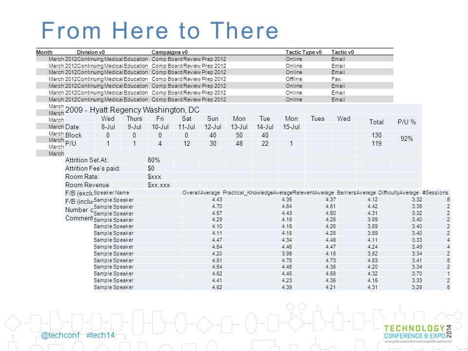 @techconf #tech14 The concept is simple