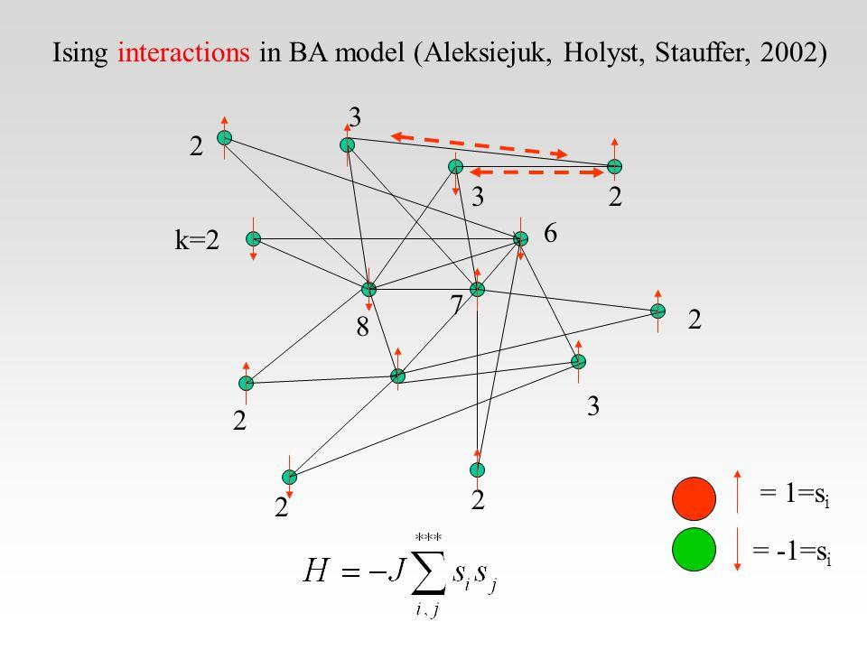 2 2 k=2 2 2 2 2 3 3 3 6 7 8 Ising interactions in BA model (Aleksiejuk, Holyst, Stauffer, 2002) = 1=s i = -1=s i