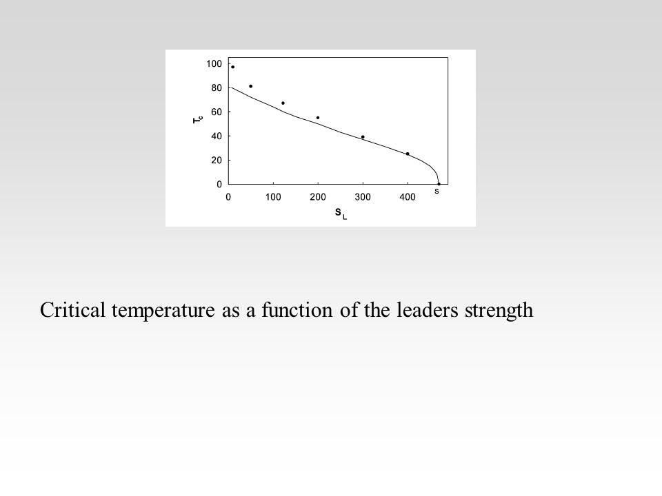 Critical temperature as a function of the leaders strength