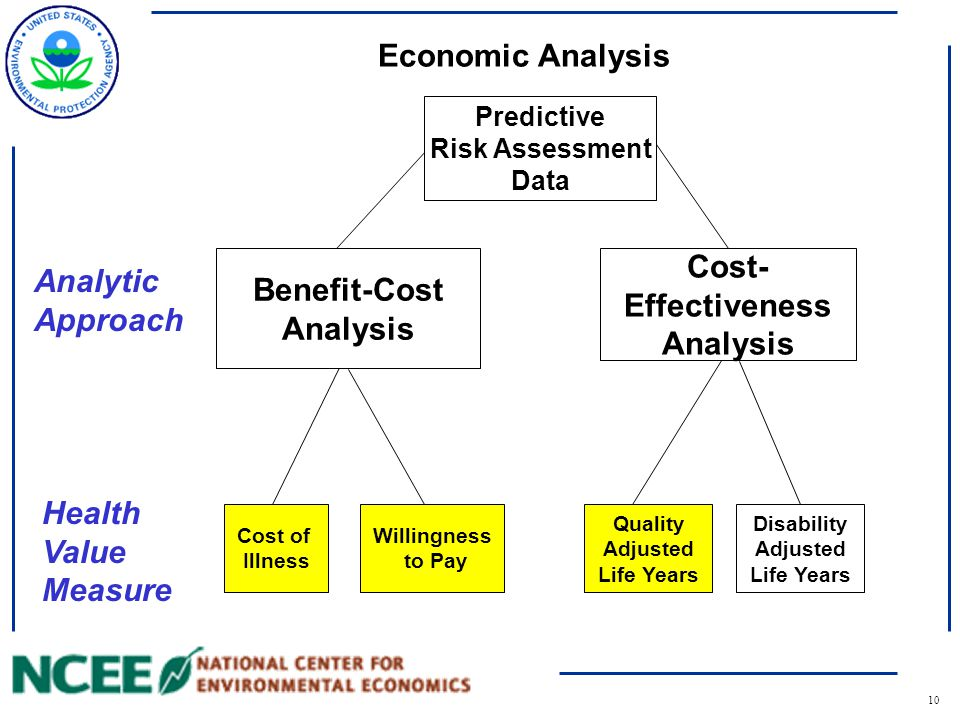 11 Benefit-Cost Analysis Simulates the private market test for public goods –BCA quantifies all benefits and costs of producing environmental protection –Consistent with private markets, the efficient outcome is the option that maximizes net benefits –BCA is, therefore, an efficiency test for the production of environmental protection.
