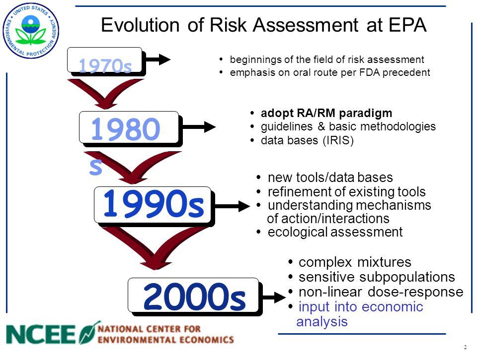 3 Roles of Risk Assessment Risk Assessment - cancer - non-cancer Policy Decision - standards - information Risk AssessmentRisk Management Protective