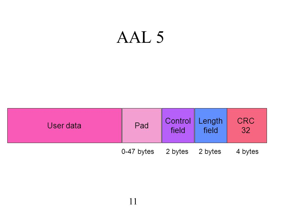 12 Summary The ATM Adaptation Layer (AAL) defines the rules for breaking up a higher level protocol data unit (PDU) into ATM cells for transmission on the network, and for reassembling the PDU at the other end Several AAL's to choose from AAL5 is the best for data traffic