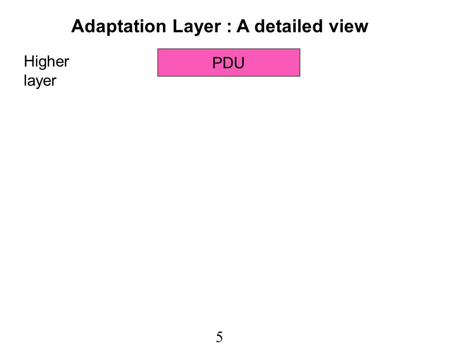 6 PDU CS-headerPadCS-trailer Higher layer CS layer Adaptation Layer : A detailed view