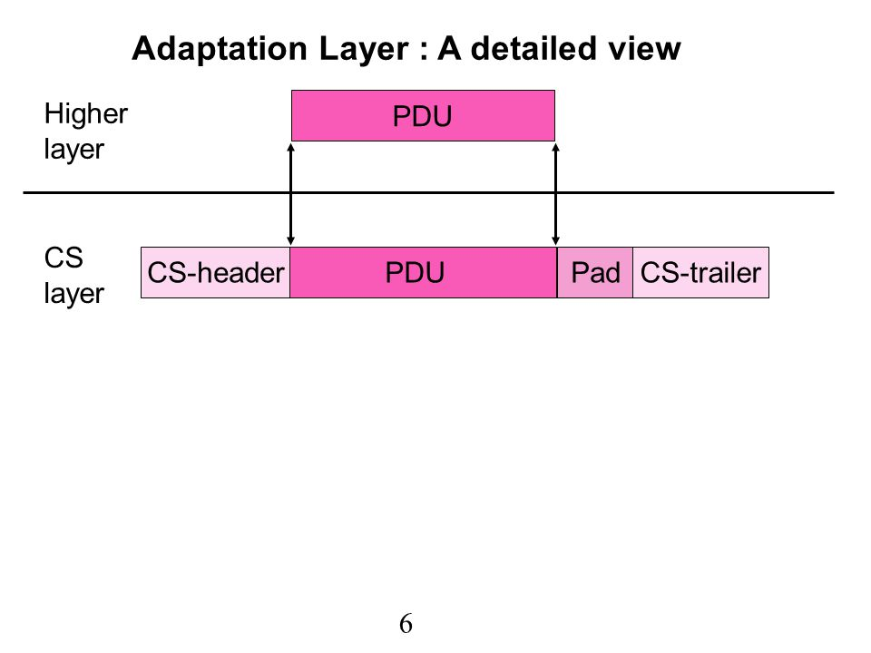 7 PDU CS-headerPadCS-trailer SAR-PDU header SAR-PDU payload SAR-PDU trailer SAR-PDU header SAR-PDU payload SAR-PDU trailer Higher layer CS layer SAR layer Adaptation Layer : A detailed view