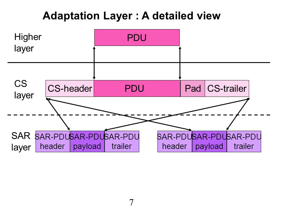 8 PDU CS-headerPadCS-trailer Cell header Cell payload SAR-PDU header SAR-PDU payload SAR-PDU trailer SAR-PDU header SAR-PDU payload SAR-PDU trailer Higher layer CS layer SAR layer ATM layer Cell header Cell payload Adaptation Layer : A detailed view