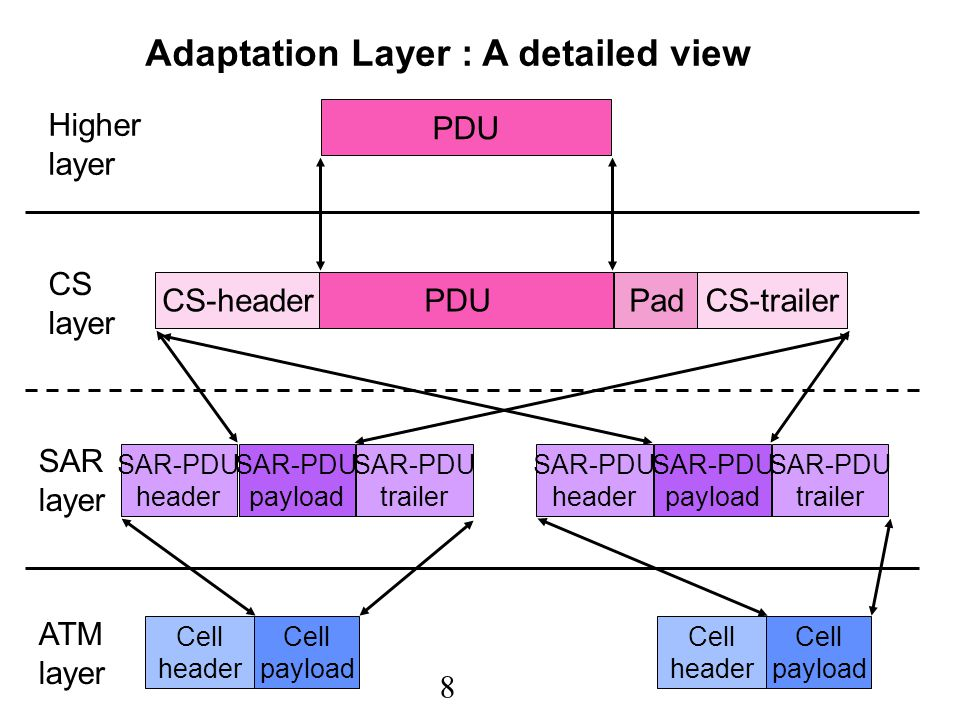 9 AAL Protocols (Cont'd) Example: AAL 5 –an adaptation layer for data traffic designed by data neworking researchers –Simple and Efficient Adaptation Layer (SEAL) –much lower overhead –8 byte trailer per PDU (i.e., last cell of a PDU) –1 bit of header in last cell of a PDU –48 bytes of data in each ATM cell