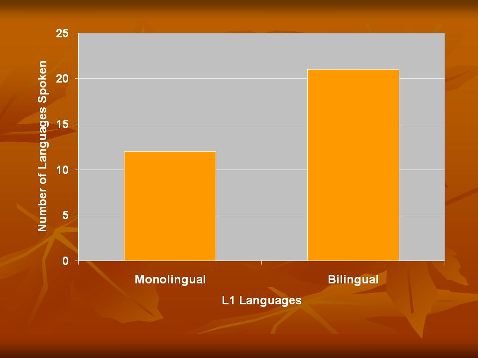 Future Work Same Methodology with more data (language speakers and whether they were raised bi/multilingual or not).