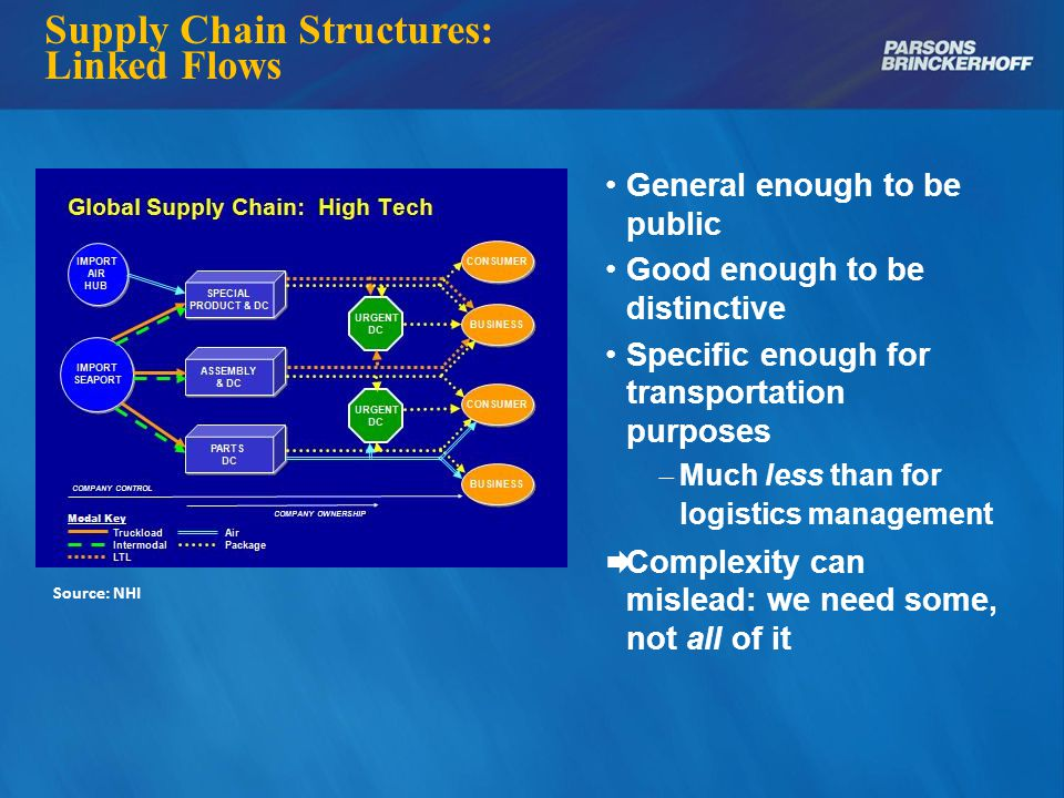 Dynamics and Needs Source: Tompkins Supply Chain Consortium Supply chains highly dynamic Makes transportation highly dynamic Transportation needs relatively focused – 5 elements  Plus performance The way forward should be equally focused – Basic elements – Resources we can reach – Payoff for industry Transportation Needs to Know (NCHRP 20-83): Sourcing patterns Flow destination Routing and staging Flow volume Value density