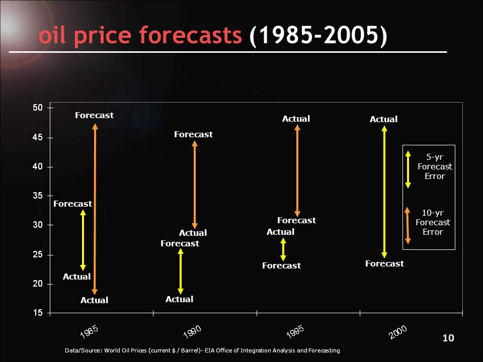11 gas price forecasts (1985-2005) Data/Source: Natural Gas Wellhead Prices (current $ /1000cf) - EIA Office of Integration Analysis and Forecasting Forecast Actual 10-yr Forecast Error 5-yr Forecast Error