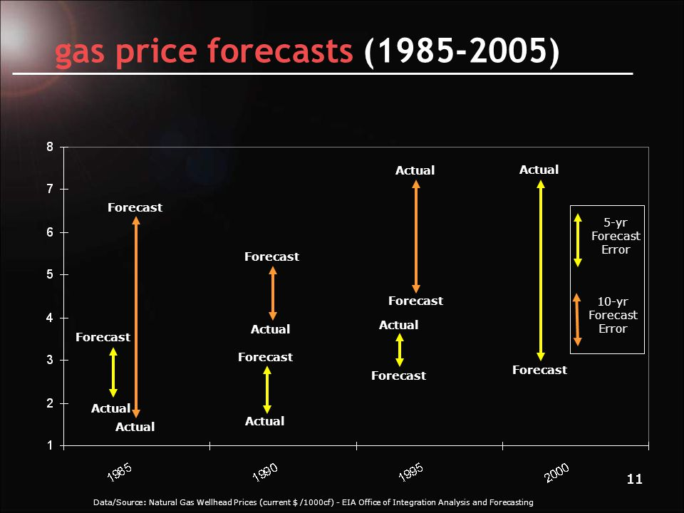 12 coal price forecasts (1985-2005) Data/Source: Coal Prices to Elec.