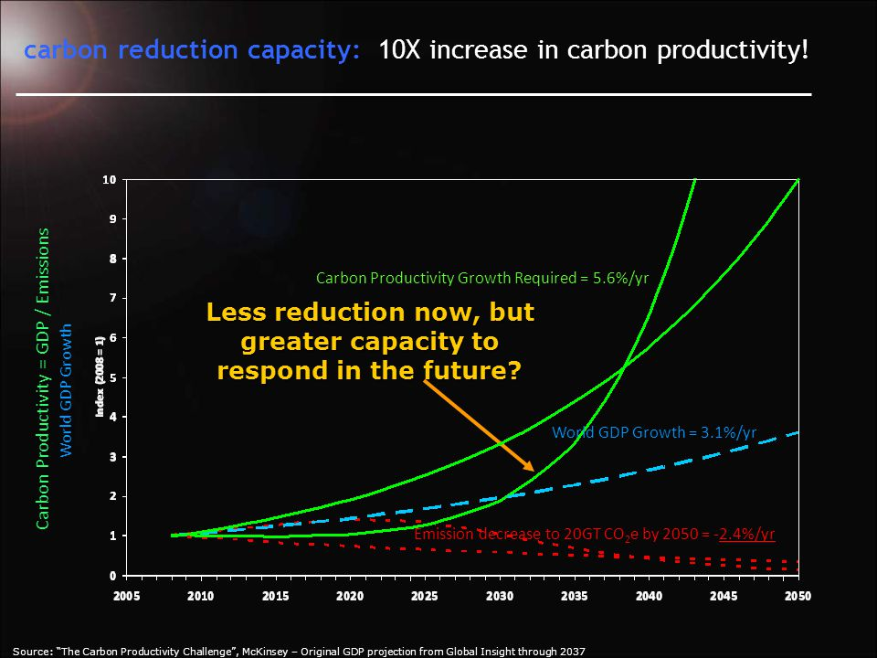 Growth Offers the Greatest Carbon Reduction Opportunity.