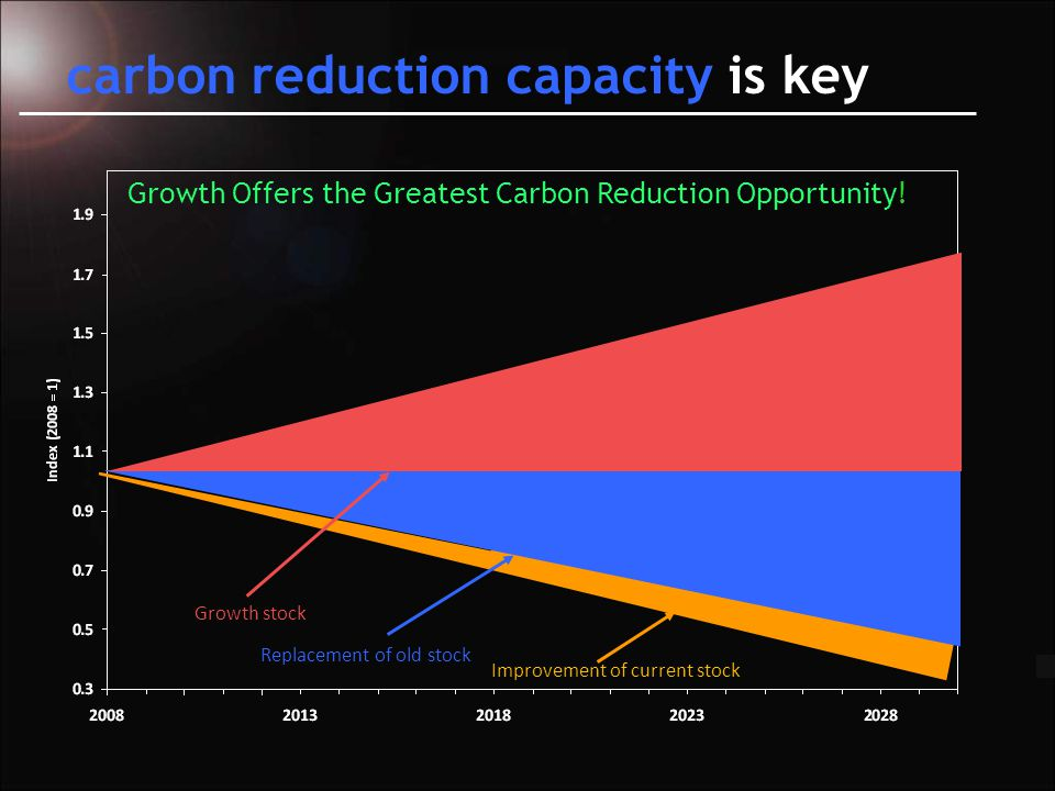 goal: cost, carbon reduction capacity, carbon & scaling trajectory, capital formation, low adoption risk, & optionality