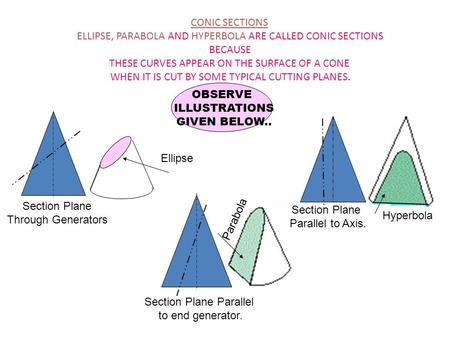 CONIC SECTIONS ELLIPSE, PARABOLA AND HYPERBOLA ARE CALLED CONIC SECTIONS BECAUSE THESE CURVES APPEAR ON THE SURFACE OF A CONE WHEN IT IS CUT BY SOME TYPICAL.