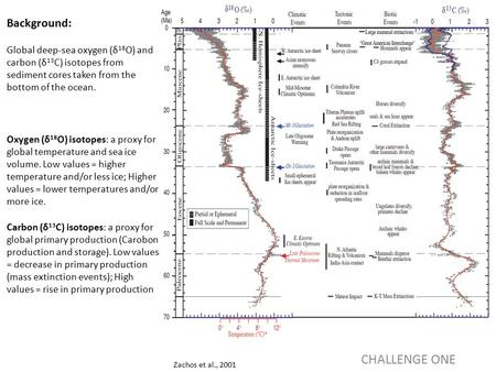 Zachos et al., 2001 CHALLENGE ONE Background: Global deep-sea oxygen (δ 18 O) and carbon (δ 13 C) isotopes from sediment cores taken from the bottom of.