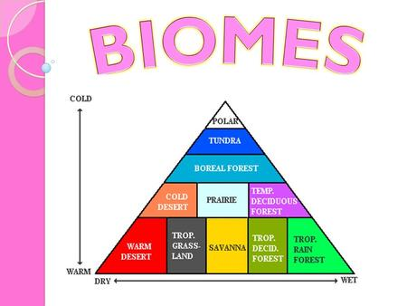Biomes = a large group of ecosystems that share the same type of climax community Two factors that will determine which biome will be dominant on land:
