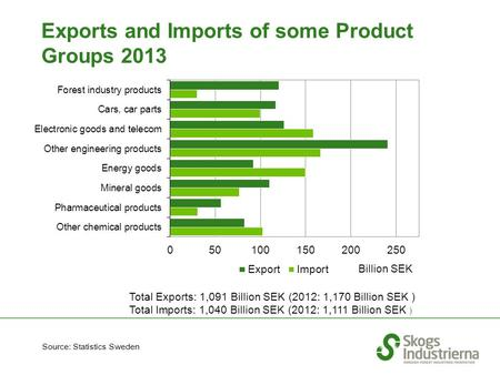 Exports and Imports of some Product Groups 2013 Source: Statistics Sweden Billion SEK Total Exports: 1,091 Billion SEK (2012: 1,170 Billion SEK ) Total.