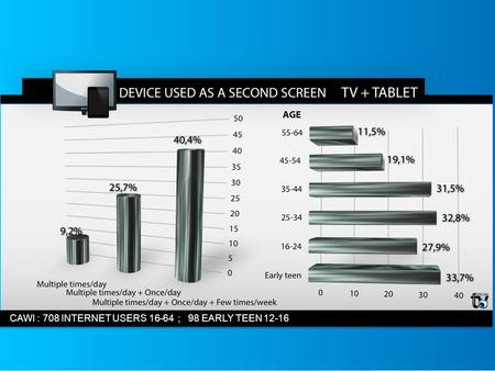 Il Multiscreen CAWI : 708 INTERNET USERS 16-64 ; 98 EARLY TEEN 12-16.