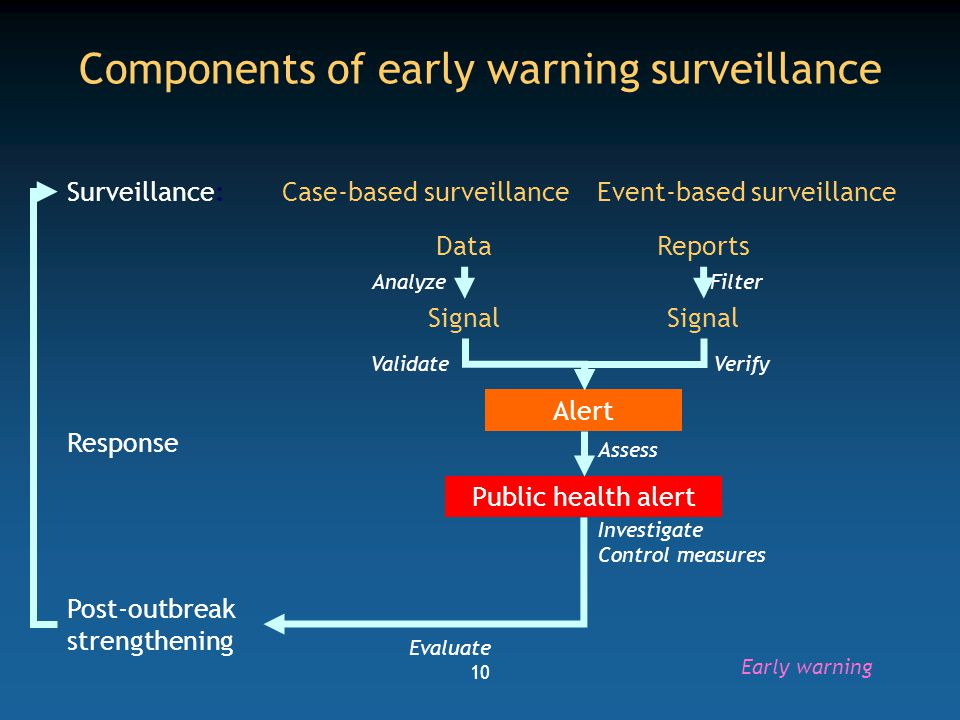 11 Two ways to detect unusual events Event based surveillance  Collect reports (e.g., toll free line, internet search, press scan)  Filter  Identify signals  Verify Case base surveillance Early warning