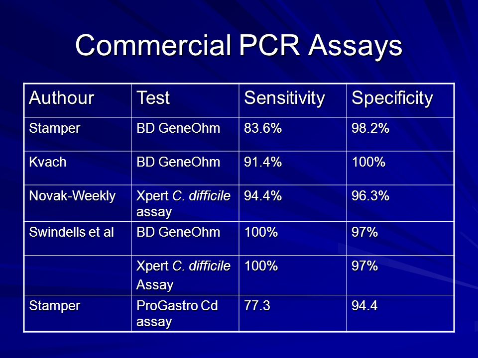 Testing Frequency Aichinger: Patients with >2 tests in 7 days –Repeat EIA: Increase yield by 1.9% –Repeat PCR: Increase yield by 1.7% Cardona: 8,256 tests from 3, 112 patients –49% of tests repeated Day % Positive 00.9 11.8 23.8 32.6 4-65.4 7-1010.6