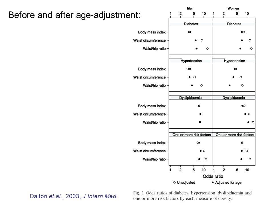 Associations between BMI, waist, and CVD Step 1: –Comparing the correlation coefficients Step 2: –Taking age into account Step 3: –Controlling BMI and WC/WHR simultaneously