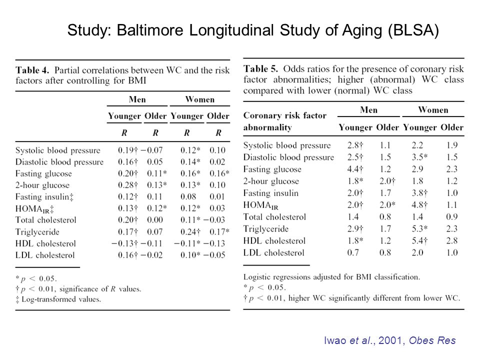 1.Study: Canada Heart Health Surveys 2.Subjects: Canadian men and women (n=7981) 3.Age: 20~75 y/o Ardern et al., 2003, Obes Res