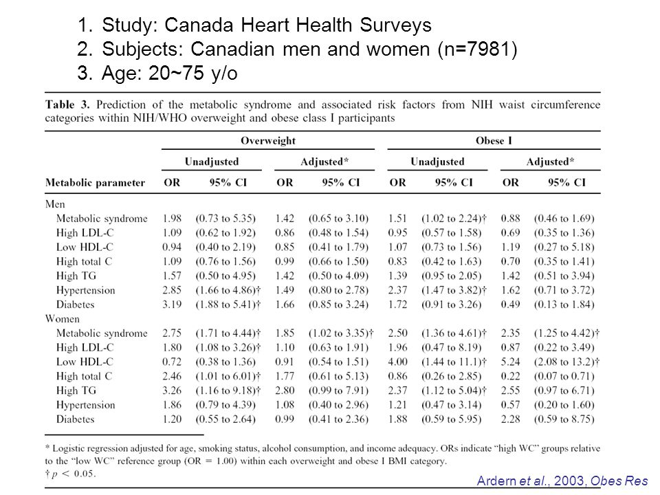 Summary Focusing on the associations between fatness (BMI, WC, WHR) and other CVD risk factors Data showing the cross-sectional relation between fatness and presence of CVD are rare.