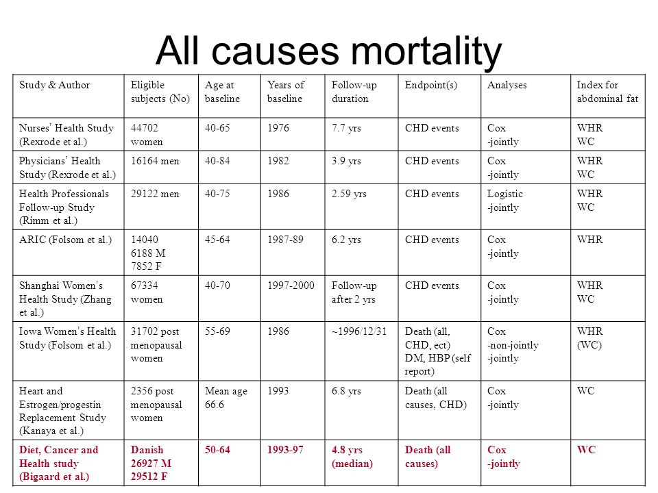 All causes mortality Sex specific lines (50~64 y/o) Dashed lines: unadjusted RR Solid lines: mutual adjusted RR