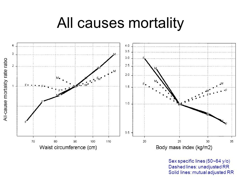 CHD mortality Study & AuthorEligible subjects (No) Age at baseline Years of baseline Follow-up duration Endpoint(s)AnalysesIndex for abdominal fat Nurses ' Health Study (Rexrode et al.) 44702 women 40-6519767.7 yrsCHD eventsCox -jointly WHR WC Physicians ' Health Study (Rexrode et al.) 16164 men40-8419823.9 yrsCHD eventsCox -jointly WHR WC Health Professionals Follow-up Study (Rimm et al.) 29122 men40-7519862.59 yrsCHD eventsLogistic -jointly WHR ARIC (Folsom et al.)14040 6188 M 7852 F 45-641987-896.2 yrsCHD eventsCox -jointly WHR Shanghai Women ' s Health Study (Zhang et al.) 67334 women 40-701997-2000Follow-up after 2 yrs CHD eventsCox -jointly WHR WC Iowa Women ' s Health Study (Folsom et al.) 31702 post menopausal women 55-691986~1996/12/31Death (all, CHD, ect) DM, HBP (self report) Cox -non-jointly -jointly WHR (WC) Heart and Estrogen/progestin Replacement Study (Kanaya et al.) 2356 post menopausal women Mean age 66.6 19936.8 yrsDeath (all causes, CHD) Cox -jointly WC Diet, Cancer and Health study (Bigaard et al.) Danish 26927 M 29512 F 50-641993-974.8 yrs (median) Death (all causes) Cox -jointly WC