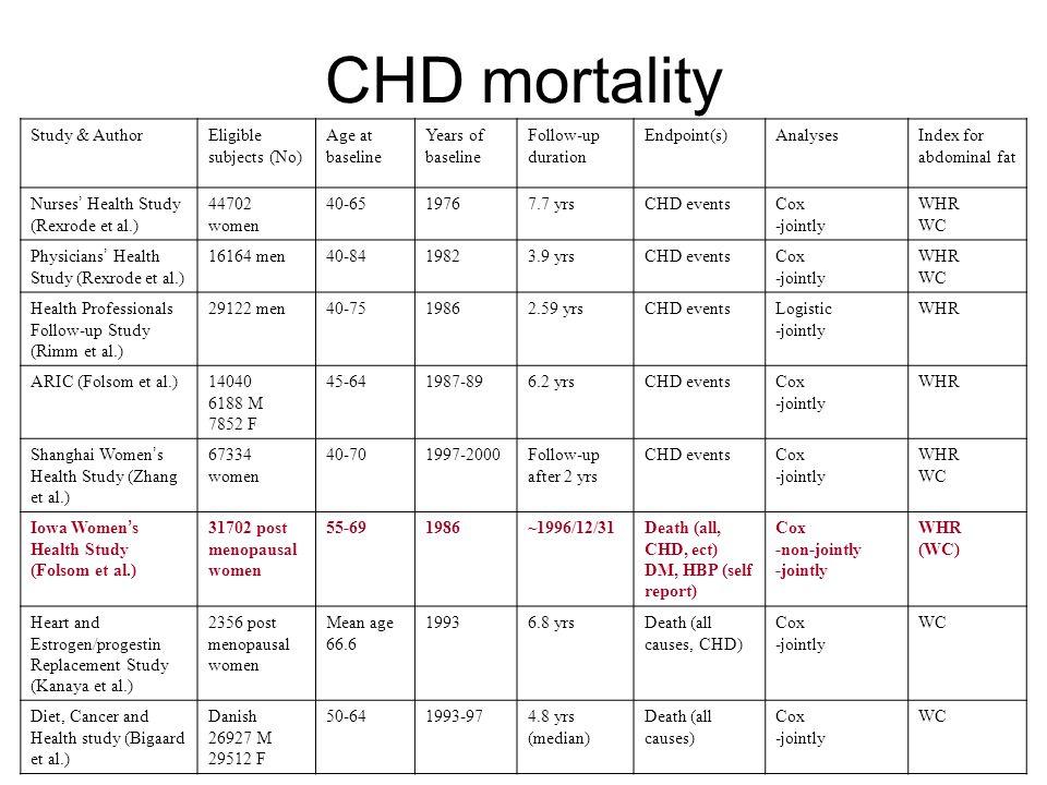 CHD mortality