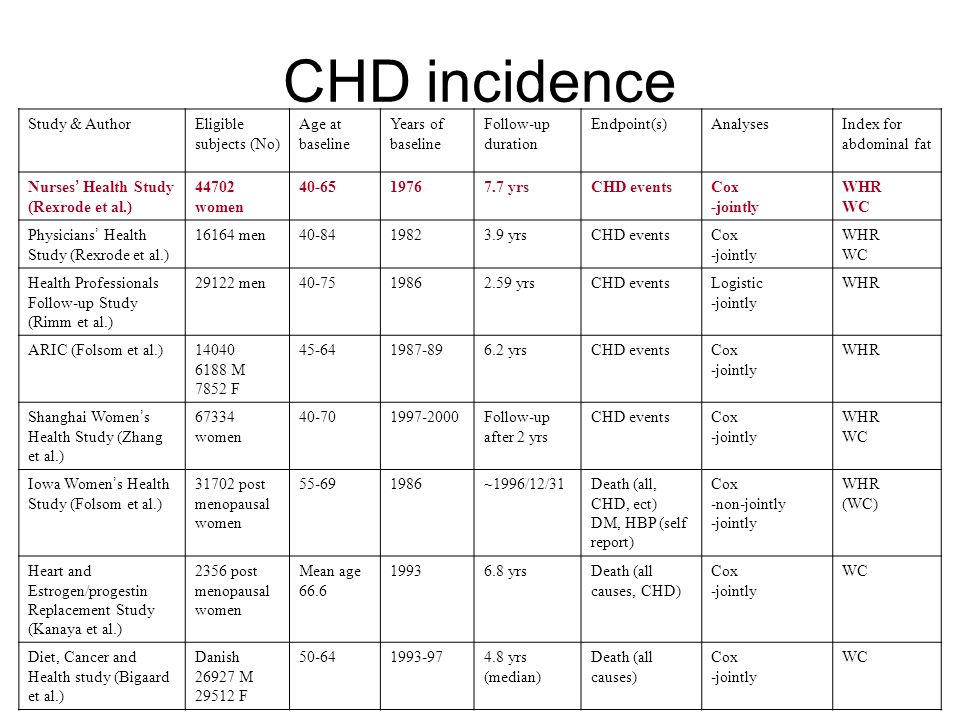 CHD incidence Age-adjusted incidence rates